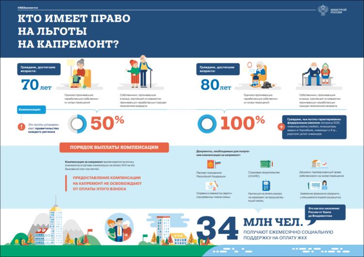 инфографика льгот на капремонт для пенсионеров старше 70 и 80 лет