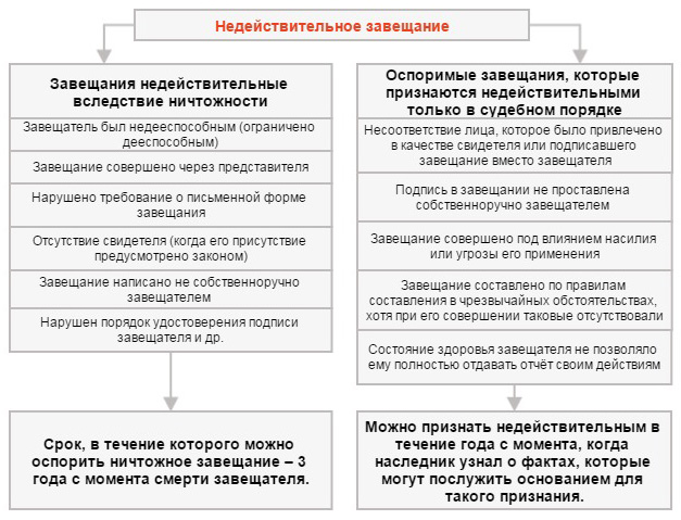 схема оспаривания завещания