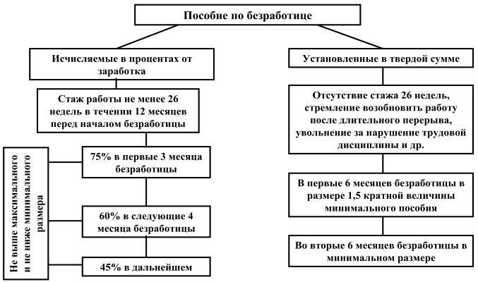 Схема расчета пособия по безработице в зависимости от условий