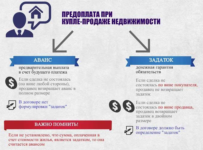 отличия задатка и аванса при покупке квартиры