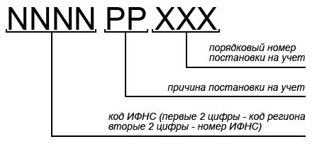 расшифровка КПП